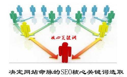 SEO关键词选取策略及技巧