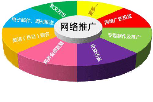 网站建设公司顾客概念的整合